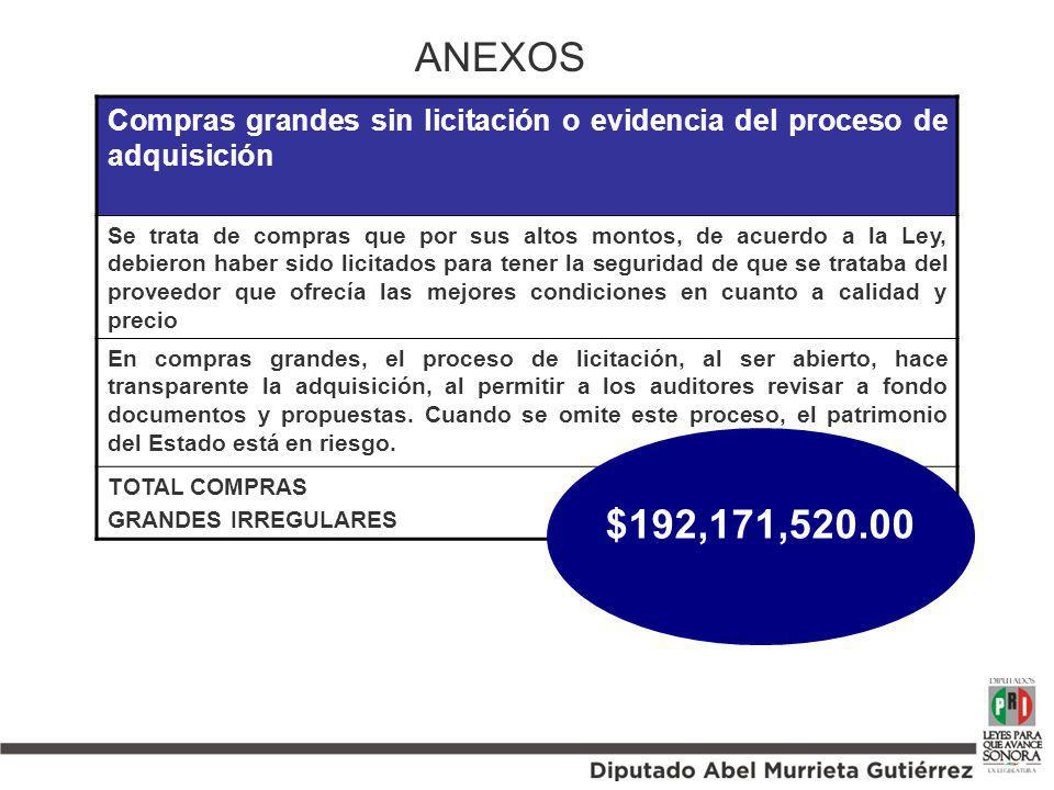 ANEXOS Compras grandes sin licitación o evidencia del proceso de adquisición.