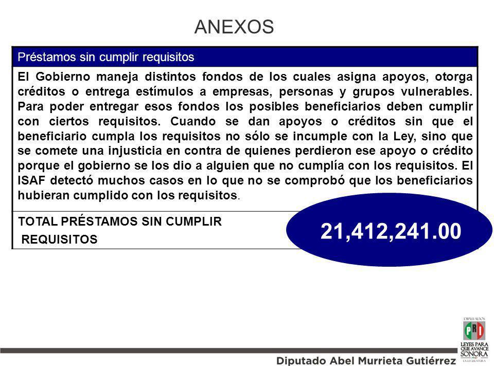 21,412,241.00 ANEXOS Préstamos sin cumplir requisitos