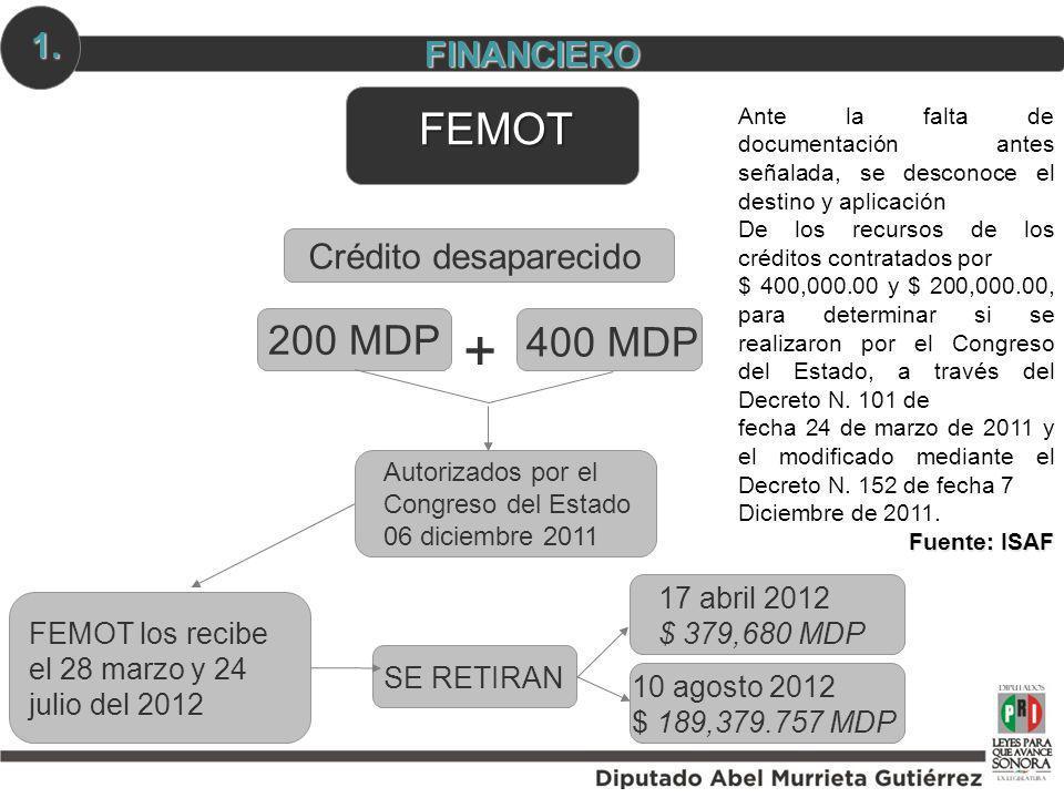 + FEMOT 200 MDP 400 MDP 1. FINANCIERO Crédito desaparecido