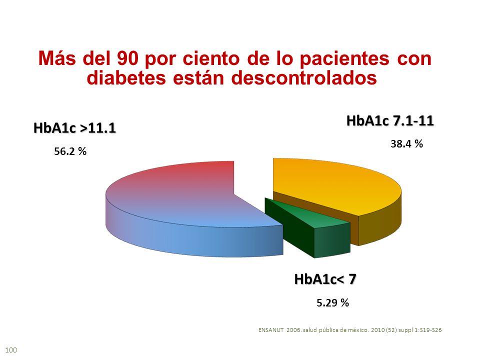 Más del 90 por ciento de lo pacientes con diabetes están descontrolados