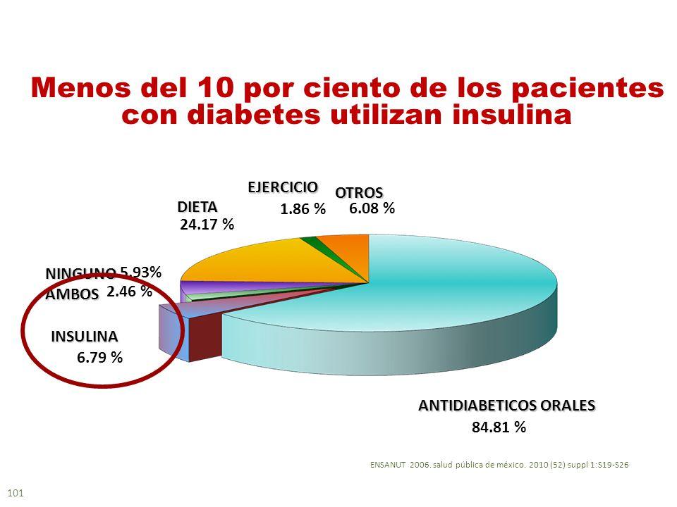 Menos del 10 por ciento de los pacientes con diabetes utilizan insulina