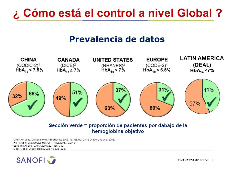 ¿ Cómo está el control a nivel Global