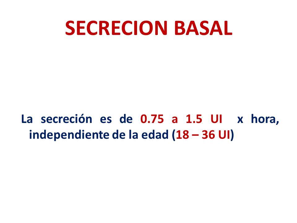 SECRECION BASAL La secreción es de 0.75 a 1.5 UI x hora, independiente de la edad (18 – 36 UI)