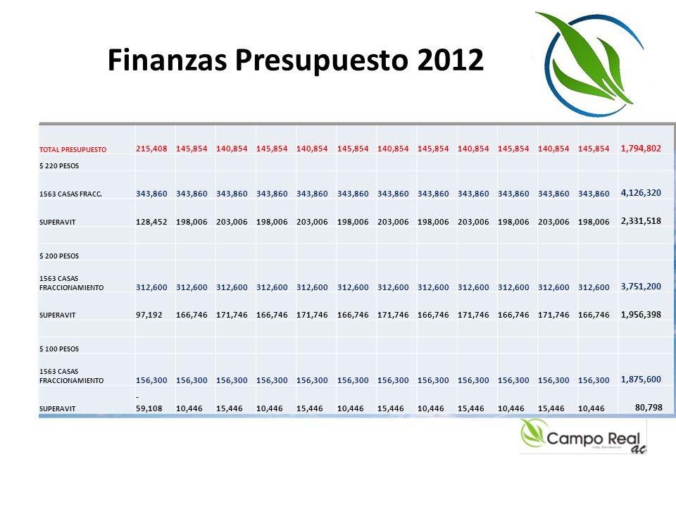 Finanzas Presupuesto 2012 TOTAL PRESUPUESTO. 215,408. 145,854. 140,854. 1,794,802. $ 220 PESOS.