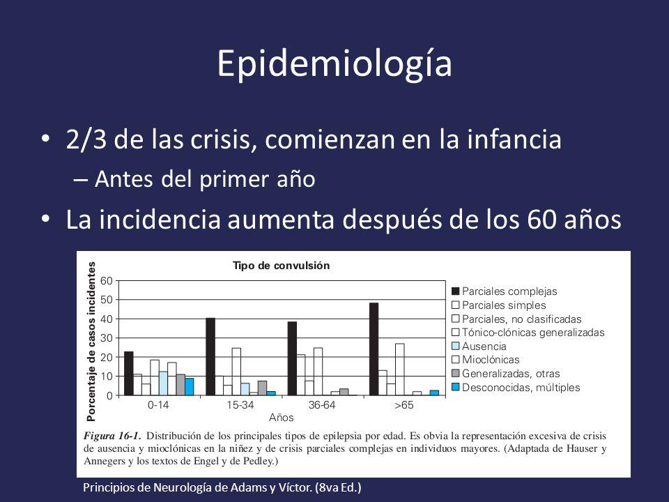 Epidemiología 2/3 de las crisis, comienzan en la infancia