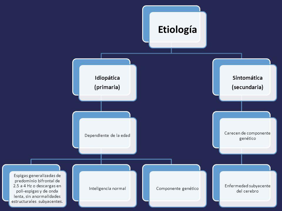 Etiología Idiopática (primaria) Sintomática (secundaria)
