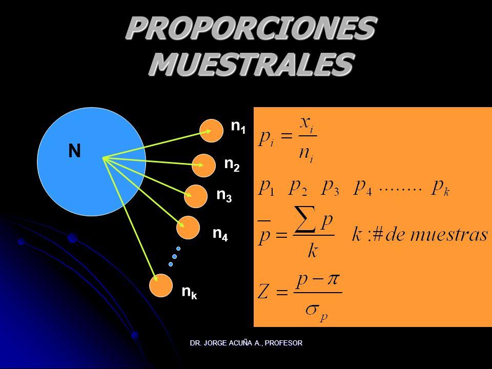 PROPORCIONES MUESTRALES