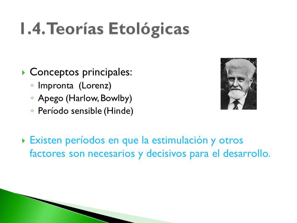 1.4. Teorías Etológicas Conceptos principales: