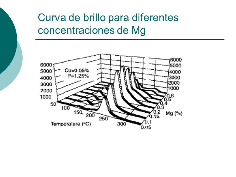 Curva de brillo para diferentes concentraciones de Mg