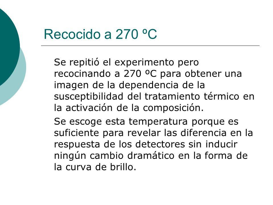 Recocido a 270 ºC