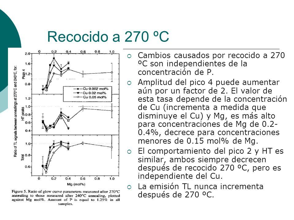 Recocido a 270 ºC Cambios causados por recocido a 270 ºC son independientes de la concentración de P.