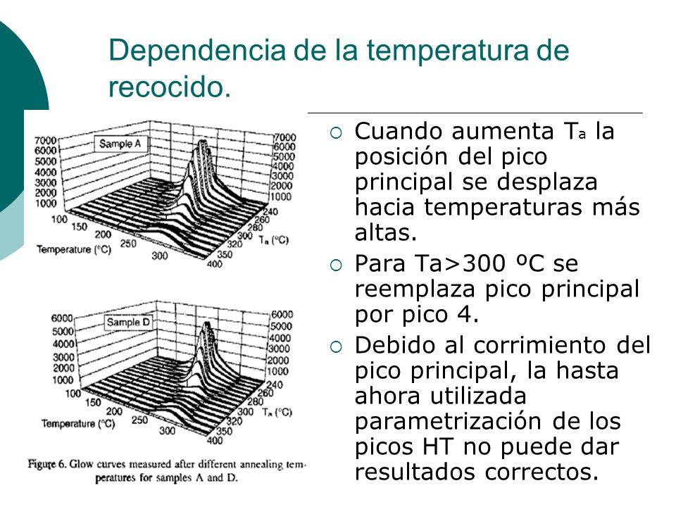Dependencia de la temperatura de recocido.