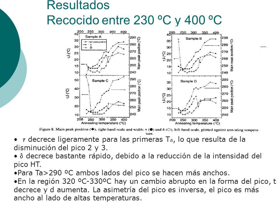 Resultados Recocido entre 230 ºC y 400 ºC