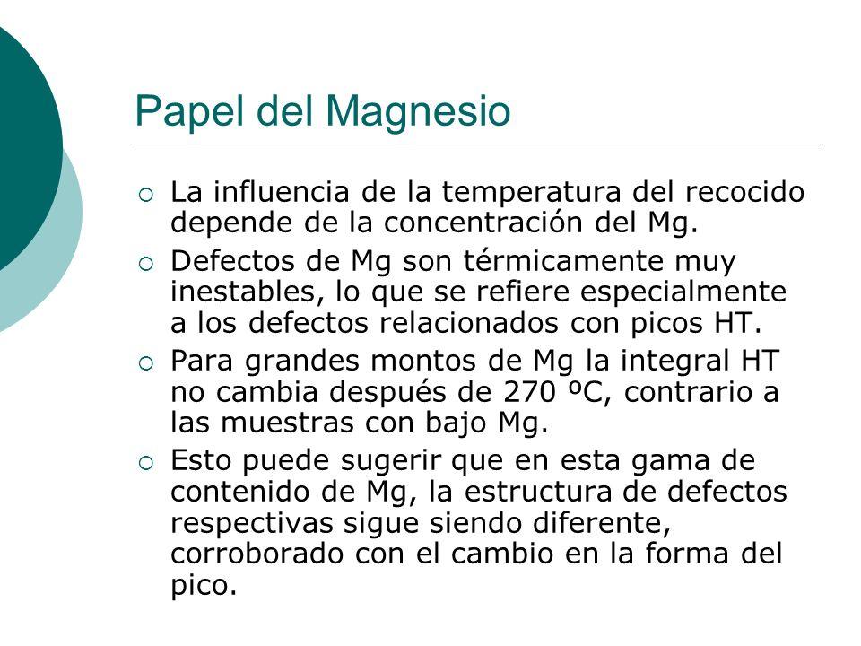 Papel del Magnesio La influencia de la temperatura del recocido depende de la concentración del Mg.