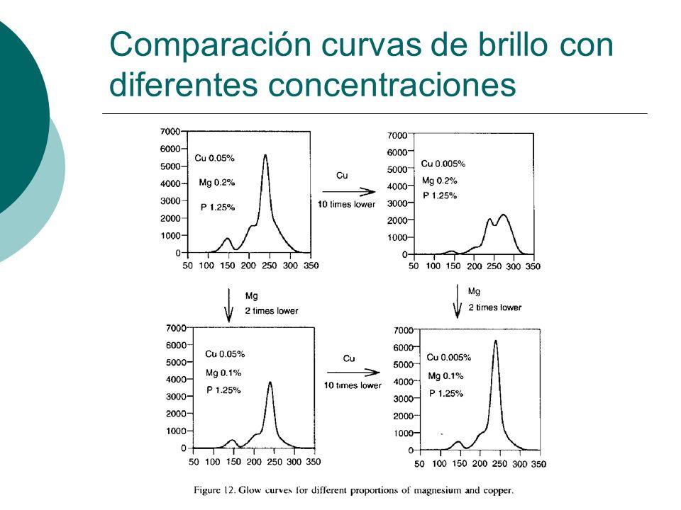 Comparación curvas de brillo con diferentes concentraciones