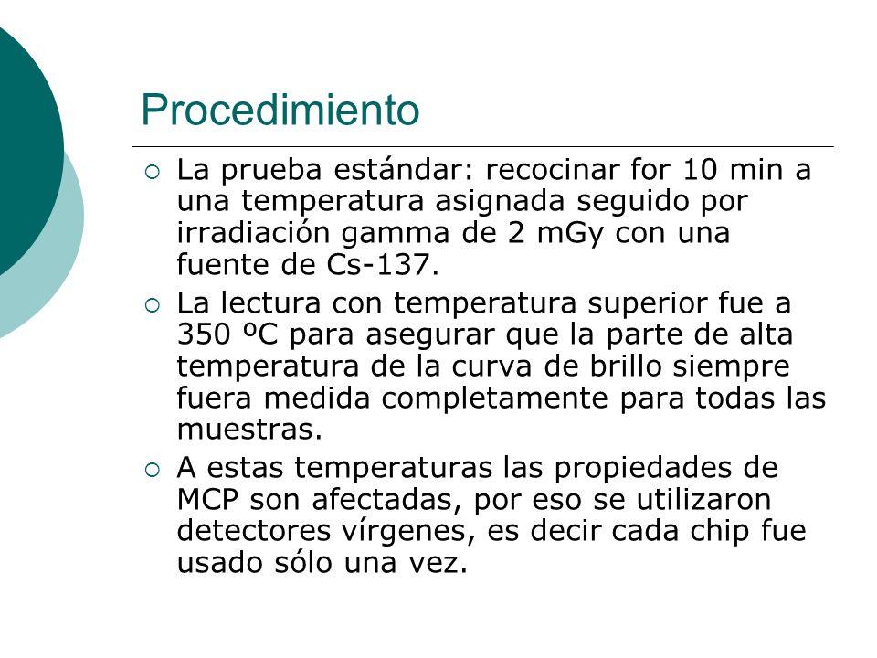 Procedimiento La prueba estándar: recocinar for 10 min a una temperatura asignada seguido por irradiación gamma de 2 mGy con una fuente de Cs-137.