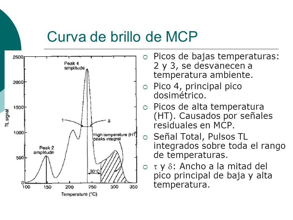Curva de brillo de MCP Picos de bajas temperaturas: 2 y 3, se desvanecen a temperatura ambiente. Pico 4, principal pico dosimétrico.
