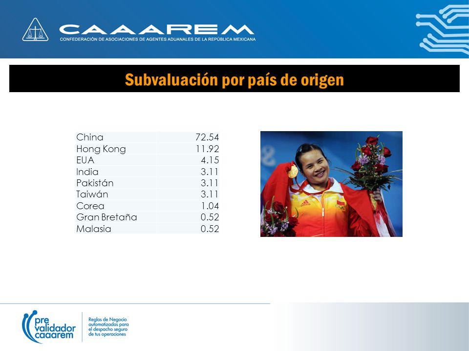 Subvaluación por país de origen