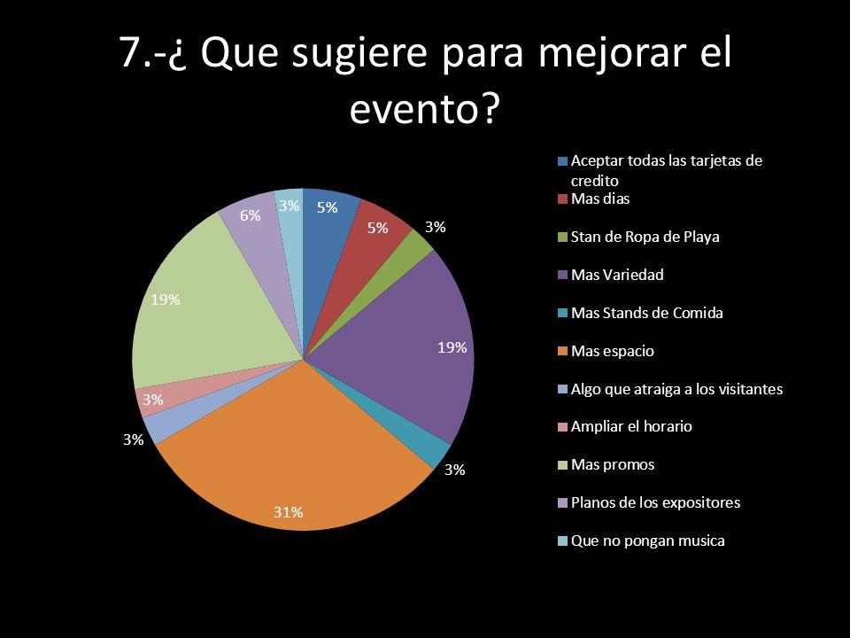 7.-¿ Que sugiere para mejorar el evento