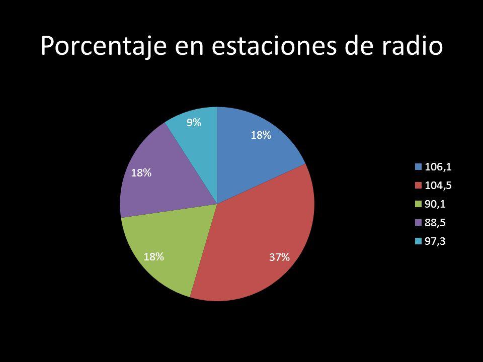 Porcentaje en estaciones de radio