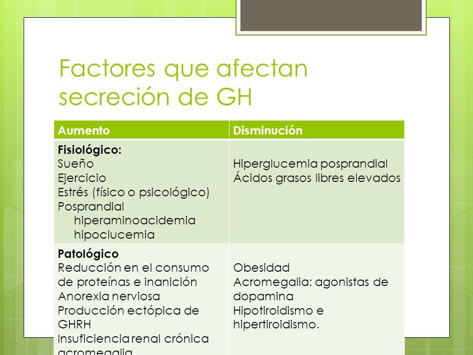 Factores que afectan secreción de GH