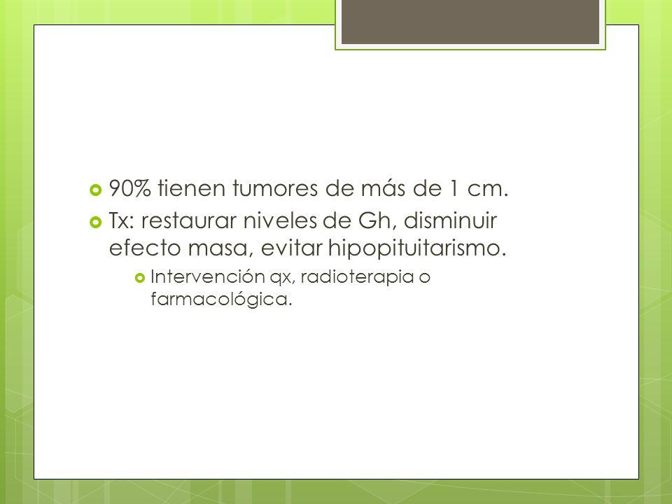 90% tienen tumores de más de 1 cm.