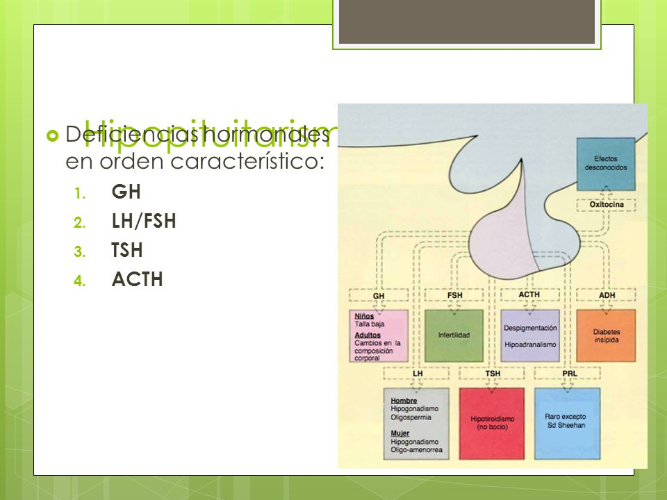 Hipopituitarismo Deficiencias hormonales en orden característico: GH