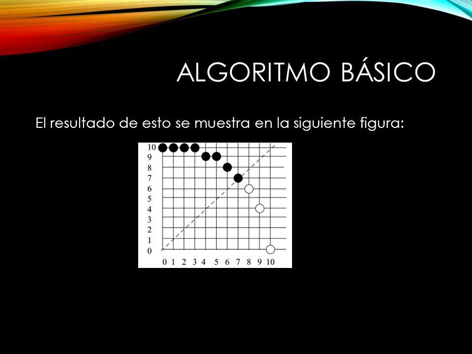 Algoritmo Básico El resultado de esto se muestra en la siguiente figura: