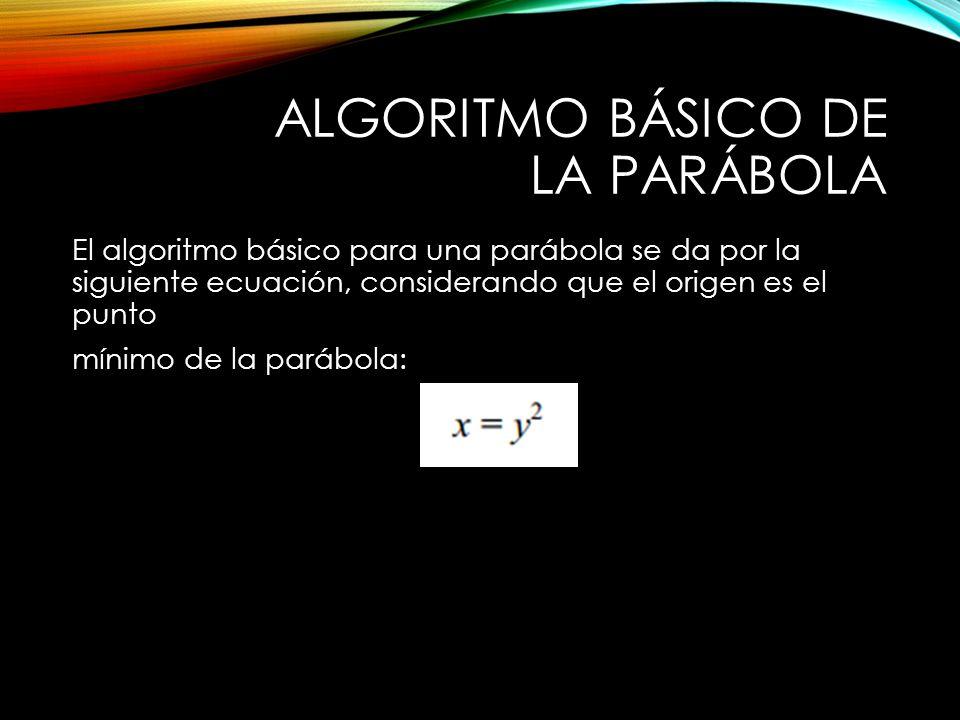 Algoritmo Básico de la Parábola