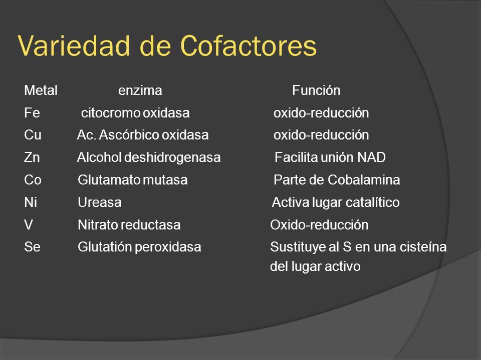 Variedad de Cofactores