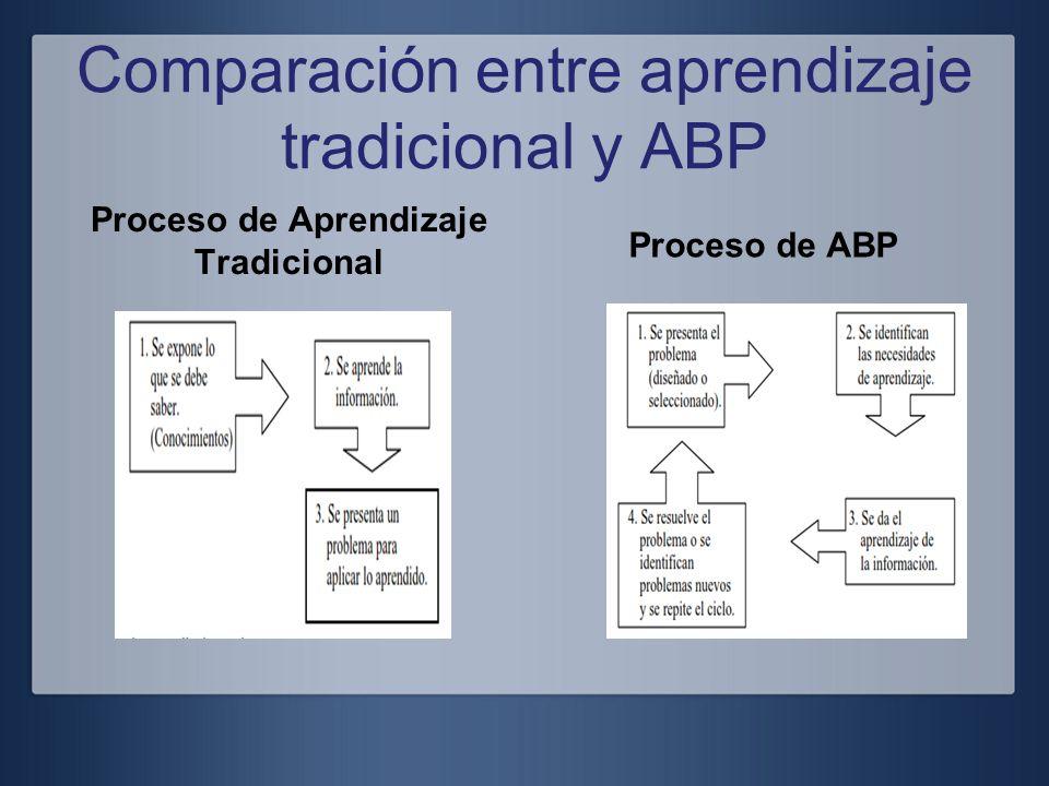 Comparación entre aprendizaje tradicional y ABP