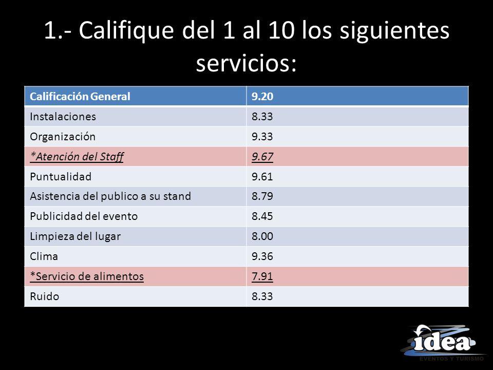 1.- Califique del 1 al 10 los siguientes servicios: