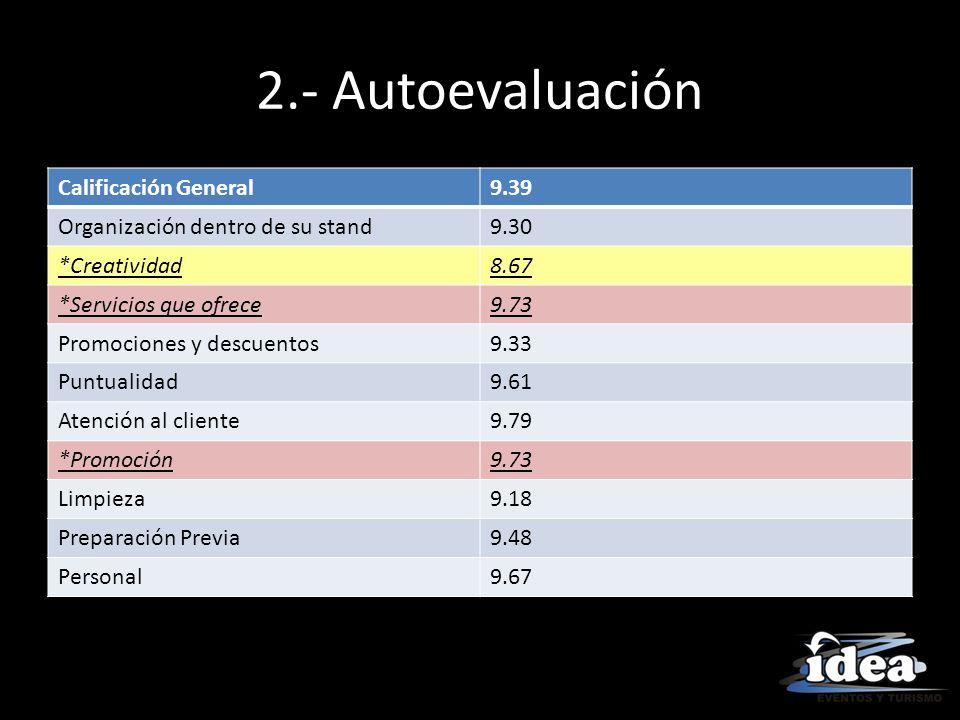 2.- Autoevaluación Calificación General 9.39