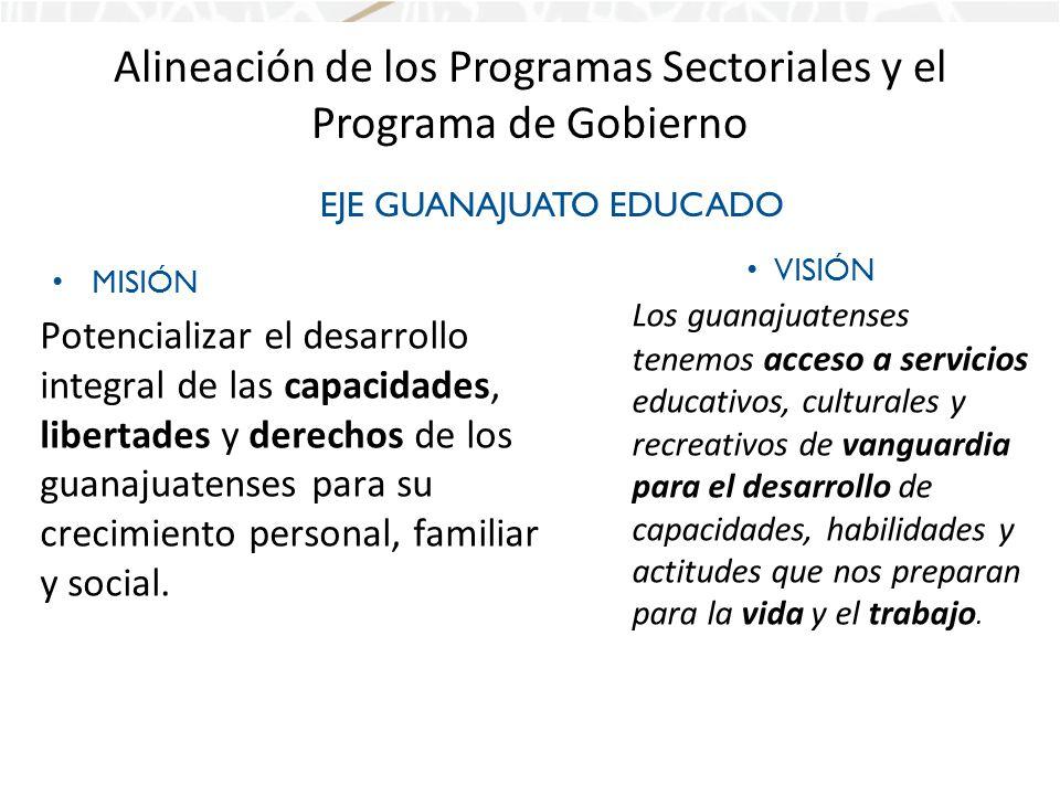 Alineación de los Programas Sectoriales y el Programa de Gobierno