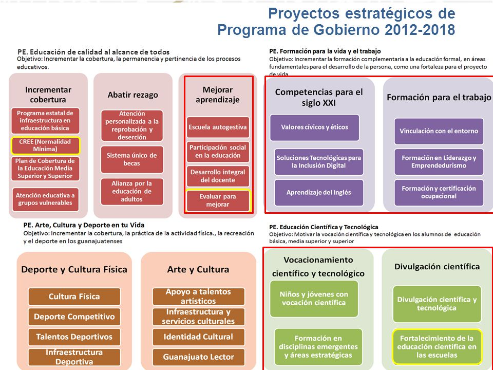 Proyectos estratégicos de Programa de Gobierno 2012-2018