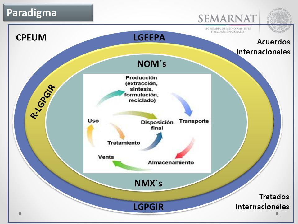 Paradigma CPEUM LGEEPA NOM´s R-LGPGIR NMX´s LGPGIR