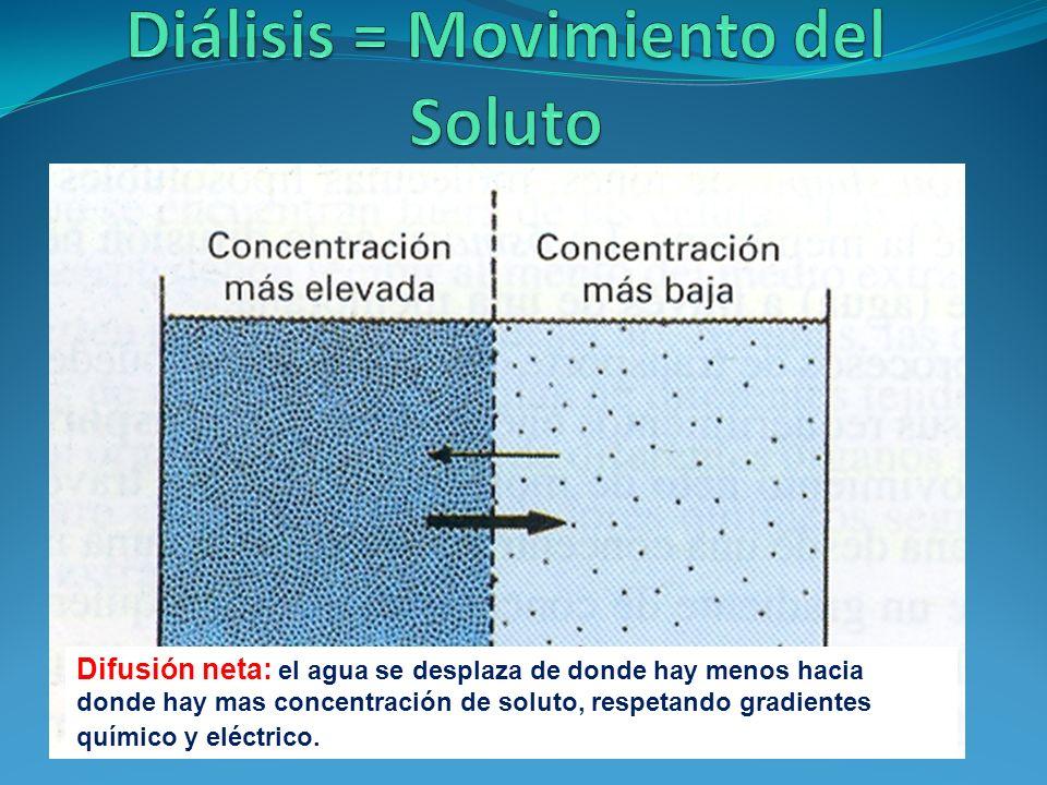 Diálisis = Movimiento del Soluto
