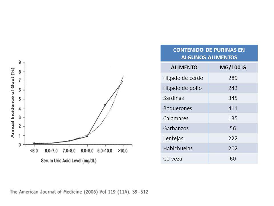 CONTENIDO DE PURINAS EN ALGUNOS ALIMENTOS