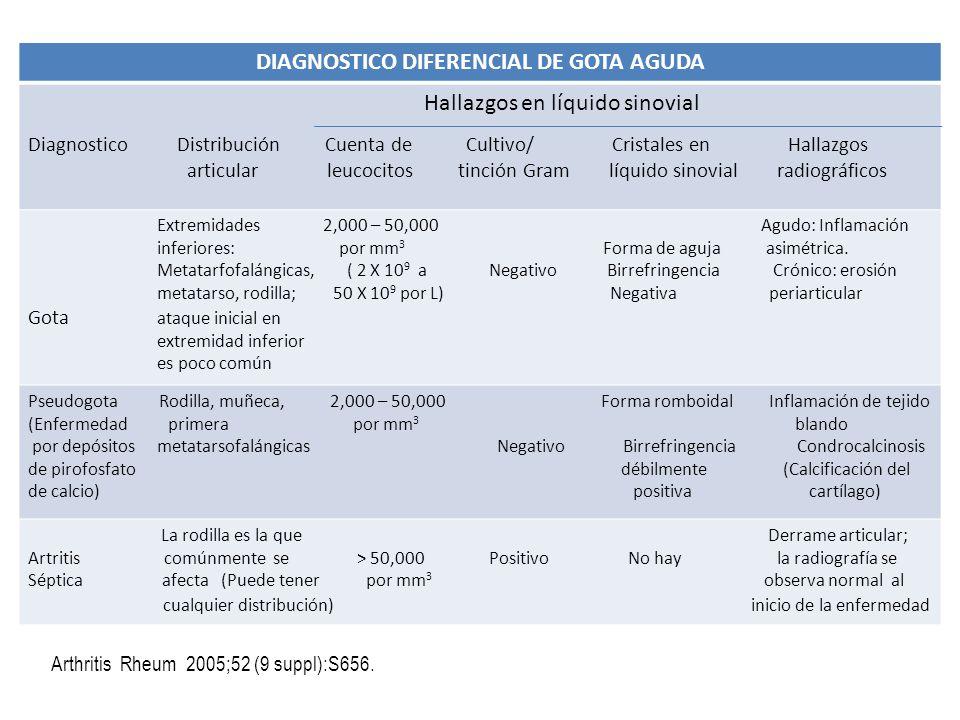 DIAGNOSTICO DIFERENCIAL DE GOTA AGUDA