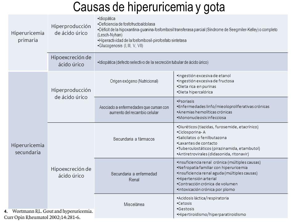 Causas de hiperuricemia y gota