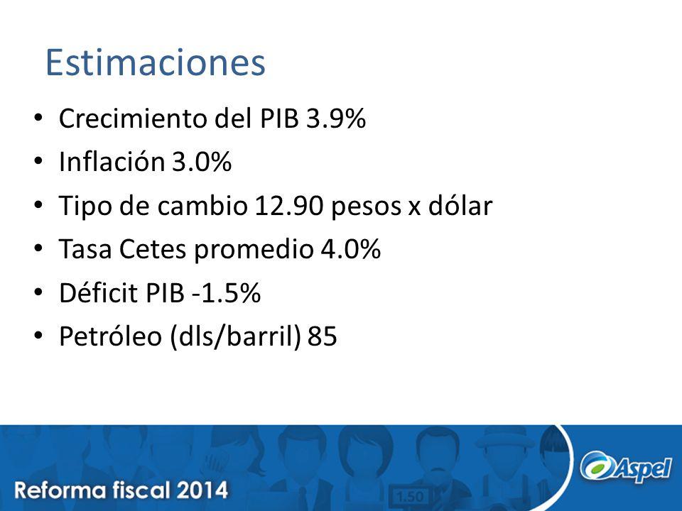 Estimaciones Crecimiento del PIB 3.9% Inflación 3.0%