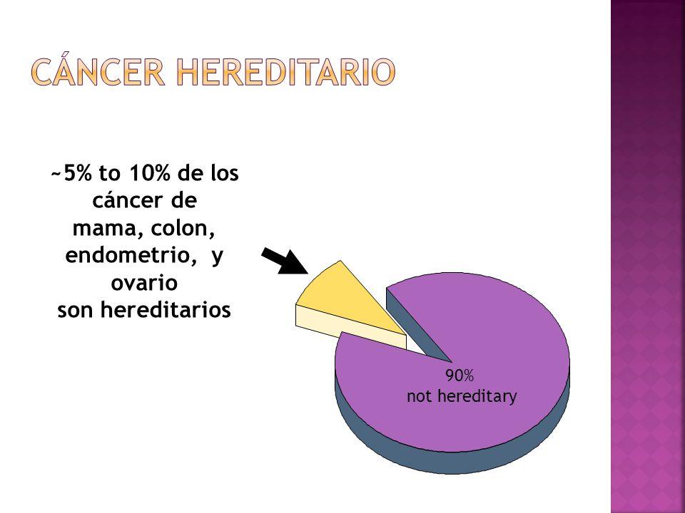 Cáncer hereditario ~5% to 10% de los cáncer de mama, colon,