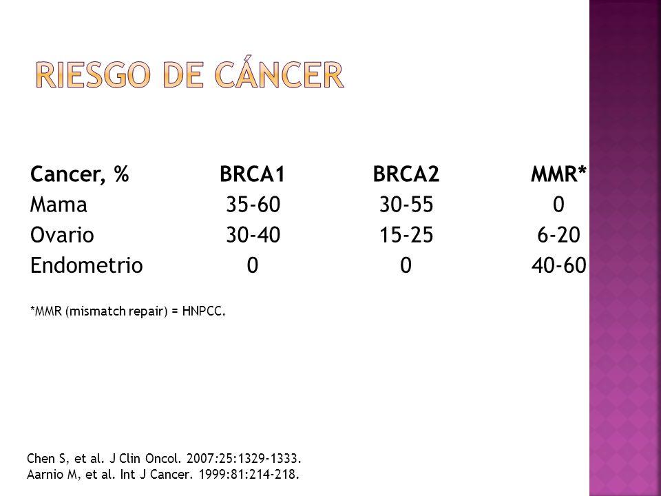 Riesgo de cáncer Cancer, % BRCA1 BRCA2 MMR* Mama 35-60 30-55 Ovario