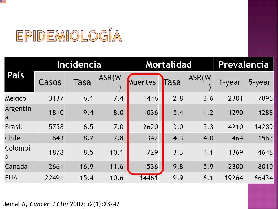 Epidemiología País Incidencia Mortalidad Prevalencia Casos Tasa ASR(W)