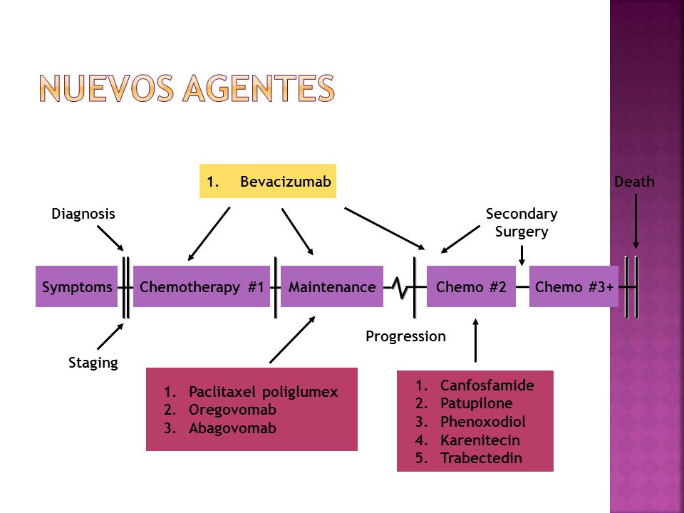 Nuevos agentes Bevacizumab Death Diagnosis Secondary Surgery Symptoms