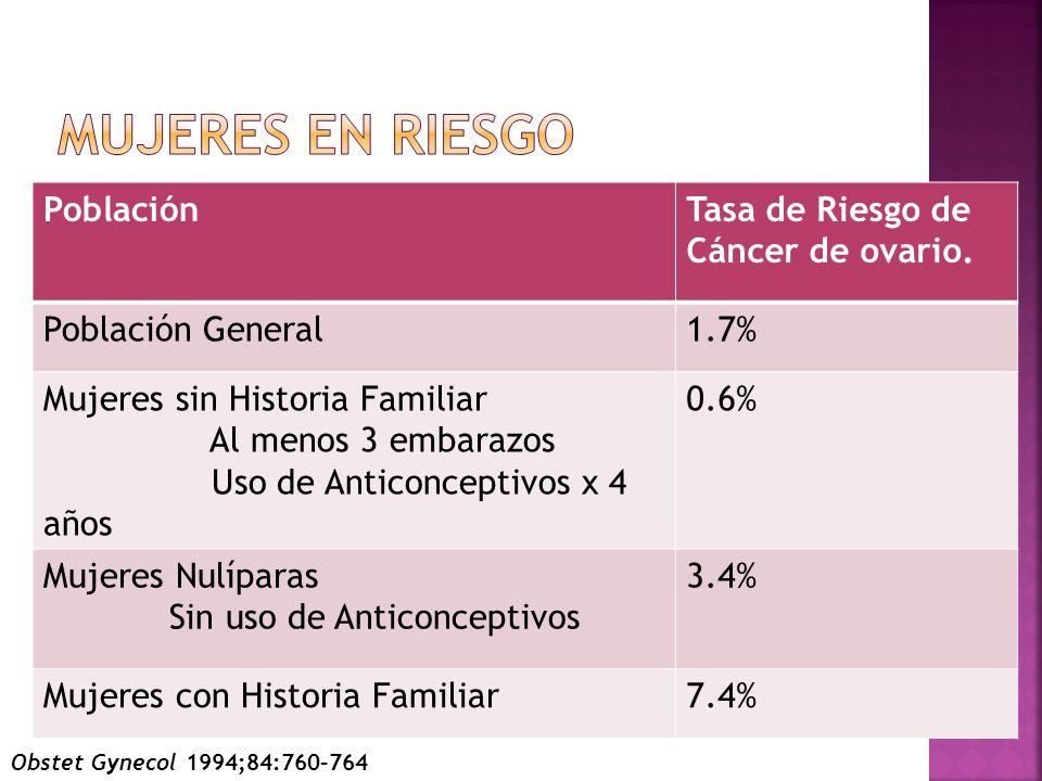 Mujeres en riesgo Población Tasa de Riesgo de Cáncer de ovario.
