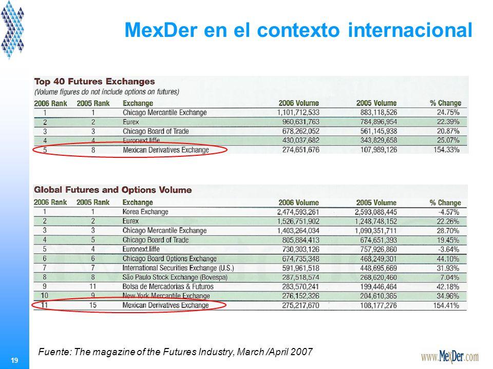 MexDer en el contexto internacional