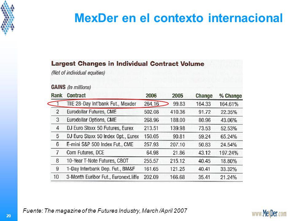 Antecedentes de los Derivados en México