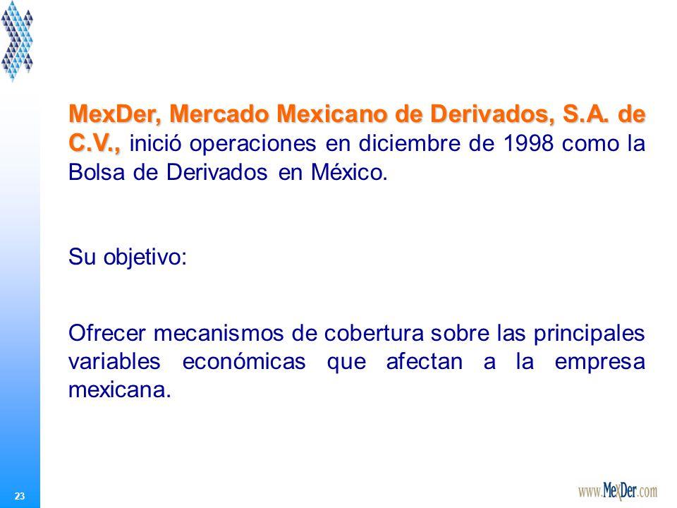 Contratos de Futuros listados en MexDer