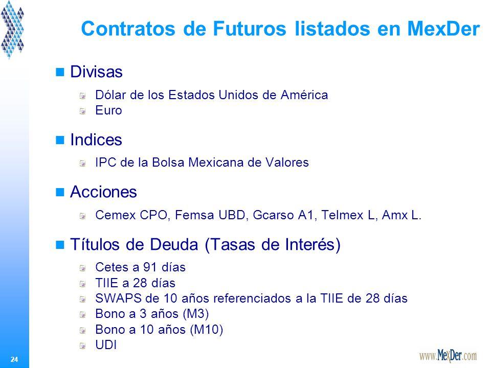 Contratos de Opciones listados en MexDer